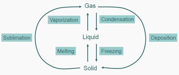 phase transitions solid liquid gas rh faculty chem queensu ca critical point thermodynamics 4 states of